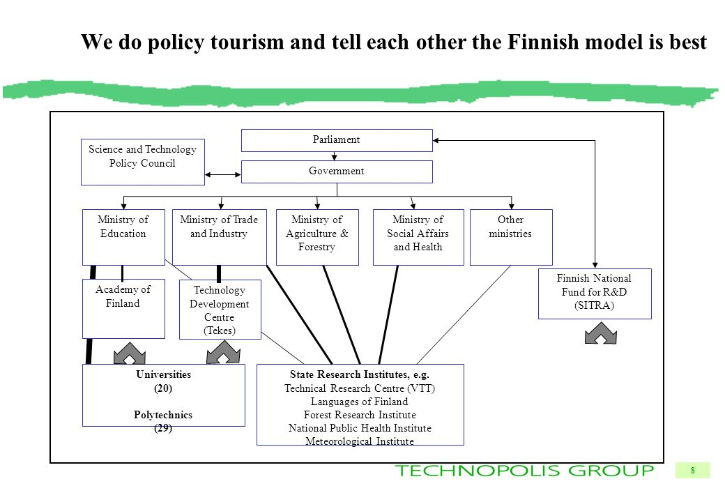 8 We do policy tourism and tell each other the Finnish model is best Science and Technology Policy Council Parliament Government Ministry of Education Ministry of Trade and Industry Other ministries Academy of Finland Technology Development Centre (Tekes) Universities (20) Polytechnics (29) State Research Institutes, e.g.