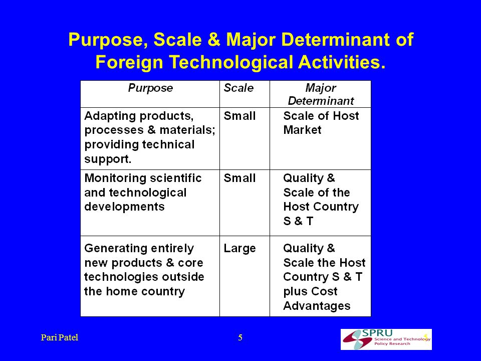 Pari Patel55 Purpose, Scale & Major Determinant of Foreign Technological Activities.