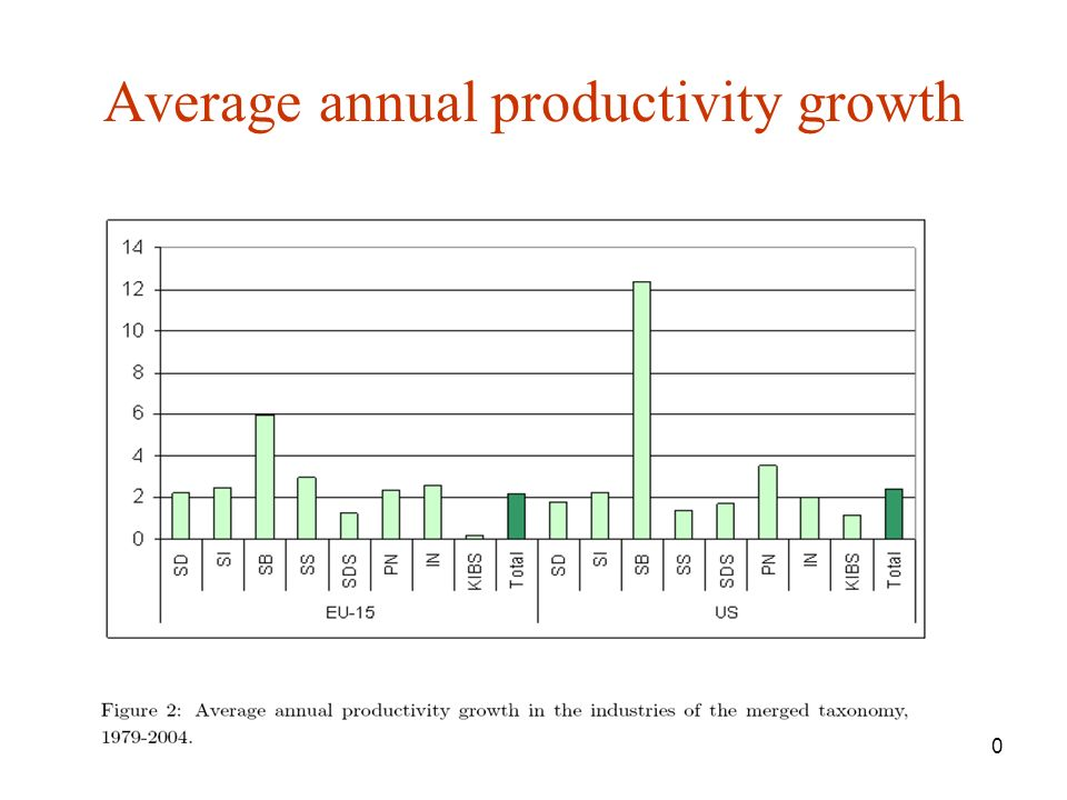 10 Average annual productivity growth