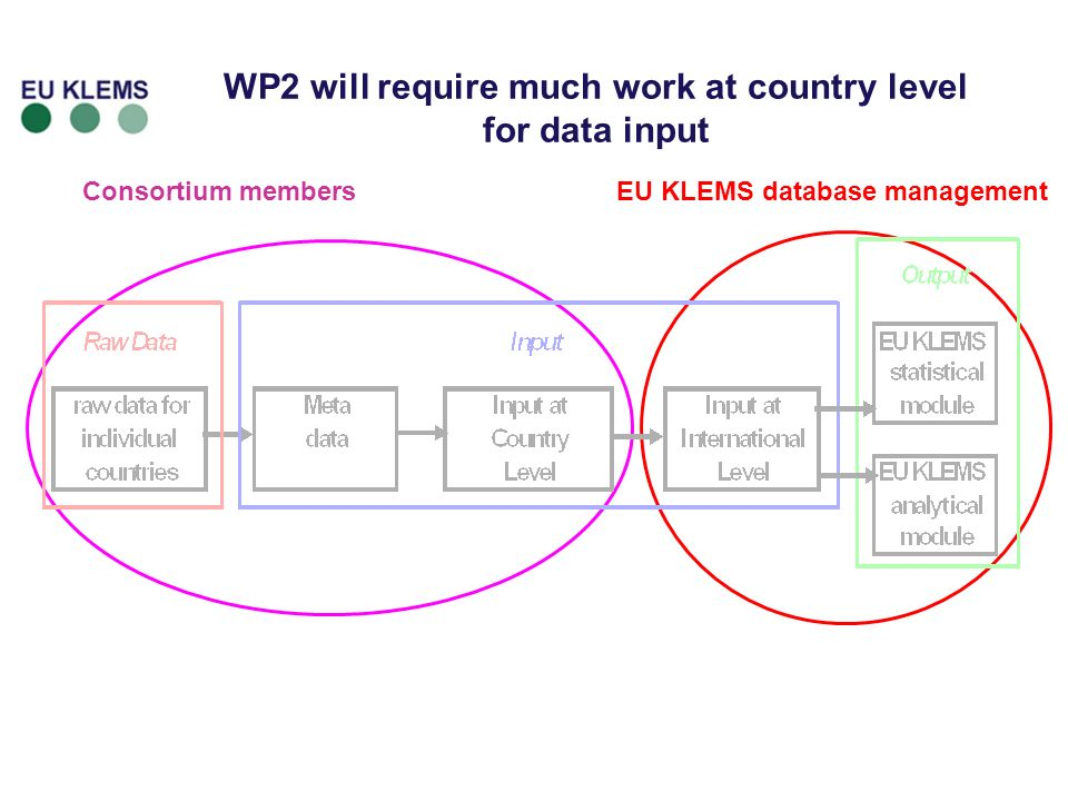 14 Consortium membersEU KLEMS database management WP2 will require much work at country level for data input