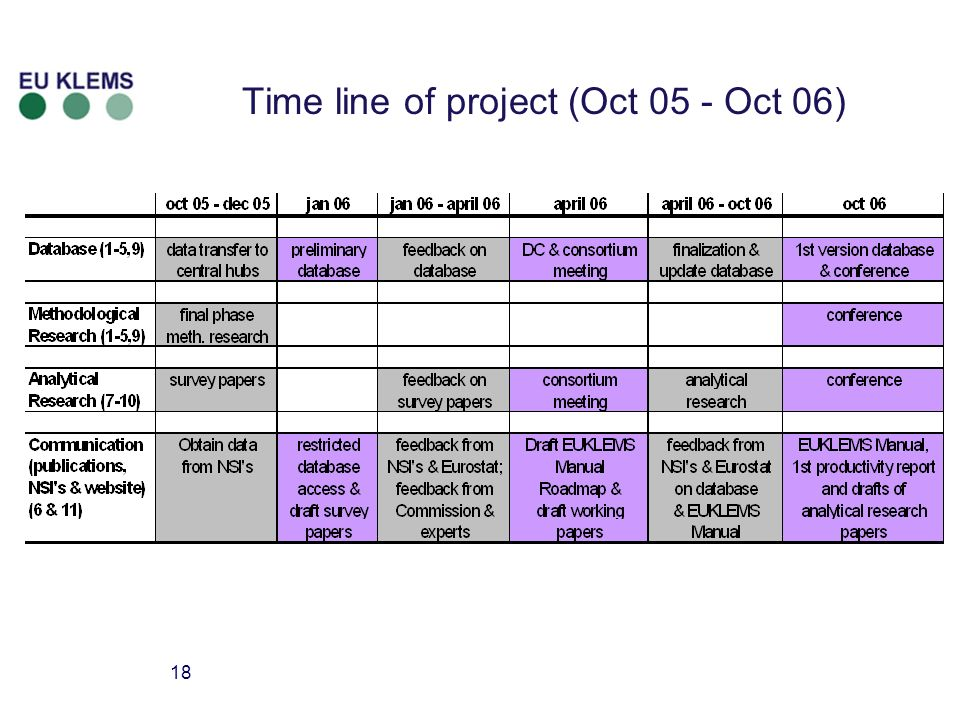 18 Time line of project (Oct 05 - Oct 06)