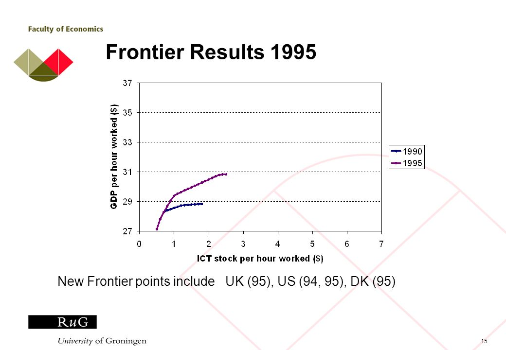 15 Frontier Results 1995 New Frontier points include UK (95), US (94, 95), DK (95)