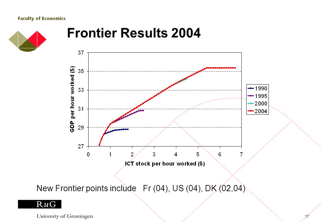 17 Frontier Results 2004 New Frontier points include Fr (04), US (04), DK (02,04)