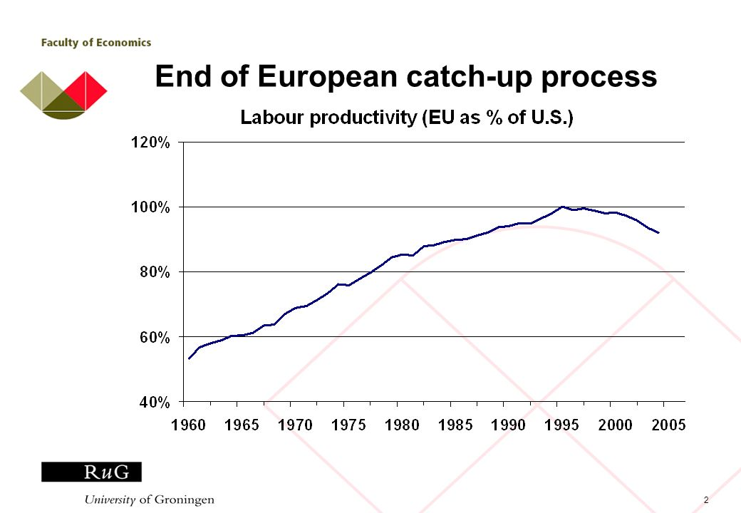 2 End of European catch-up process
