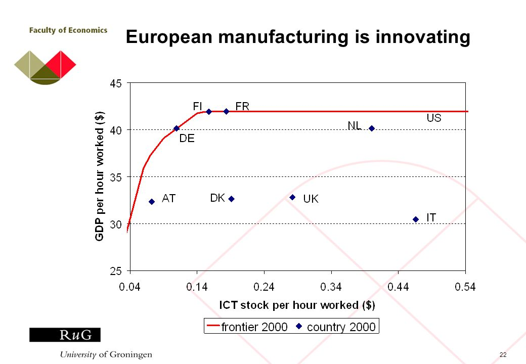 22 European manufacturing is innovating