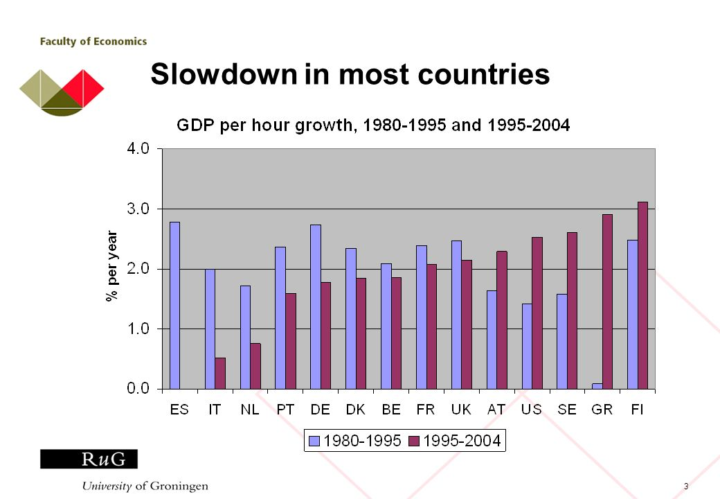 3 Slowdown in most countries