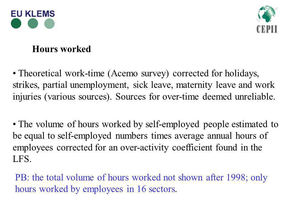 Hours worked Theoretical work-time (Acemo survey) corrected for holidays, strikes, partial unemployment, sick leave, maternity leave and work injuries (various sources).