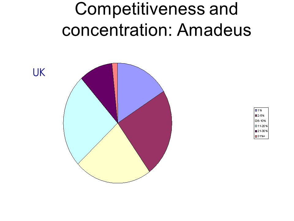 2.4.2 Market structure – firm Competitiveness and concentration: Amadeus UK