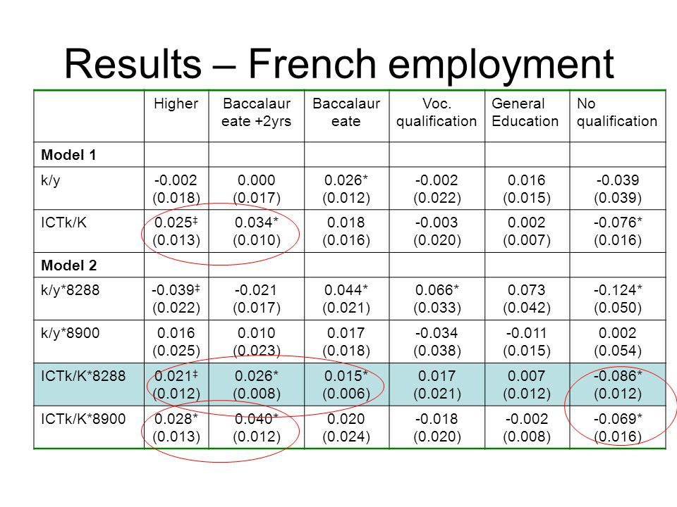 Results – French employment HigherBaccalaur eate +2yrs Baccalaur eate Voc.