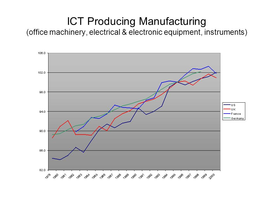 ICT Producing Manufacturing (office machinery, electrical & electronic equipment, instruments)