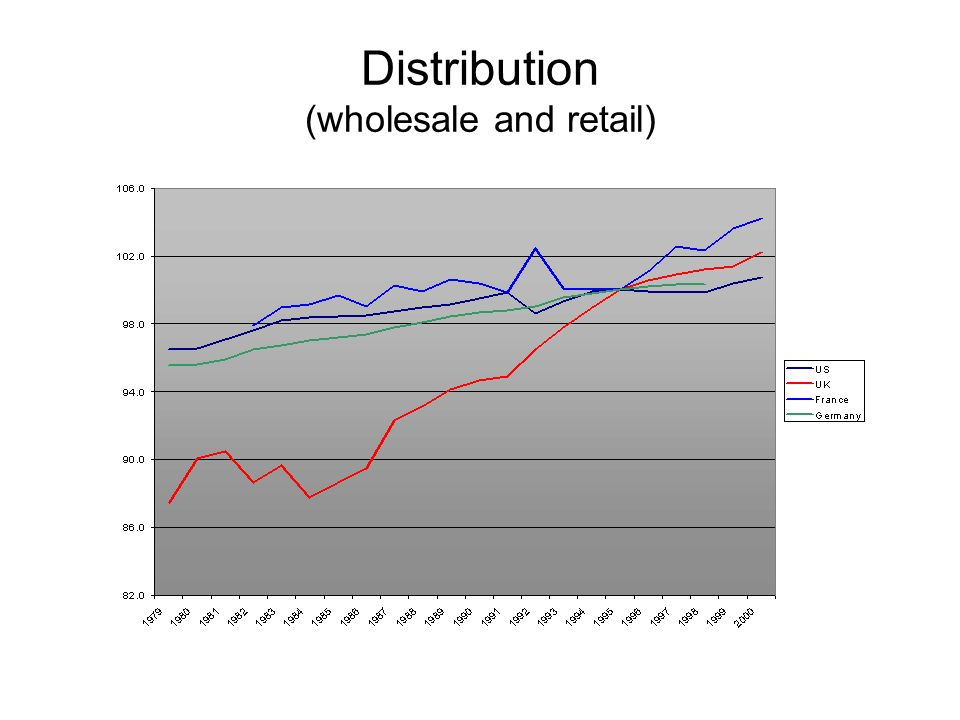 Distribution (wholesale and retail)