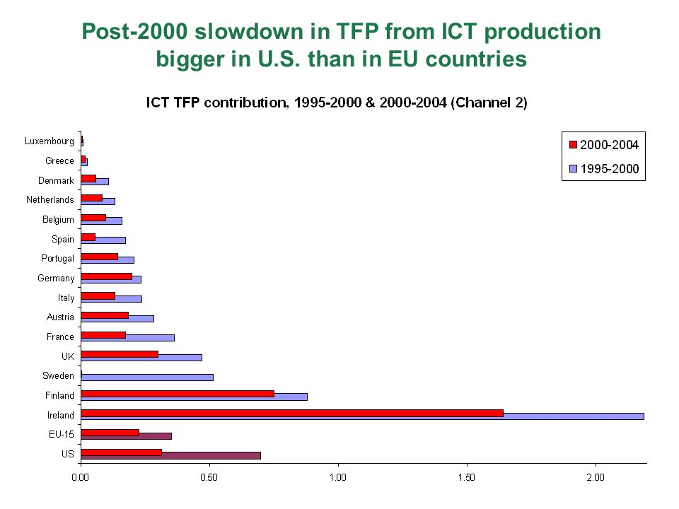 Post-2000 slowdown in TFP from ICT production bigger in U.S. than in EU countries