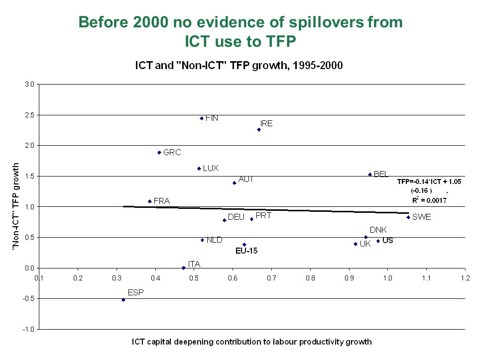 Before 2000 no evidence of spillovers from ICT use to TFP