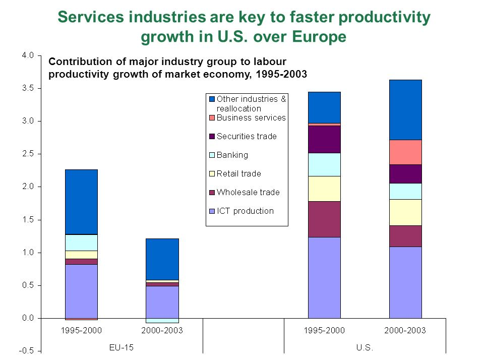 Services industries are key to faster productivity growth in U.S.