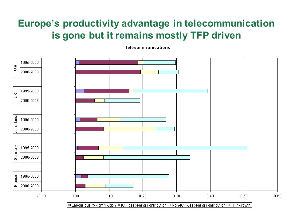 Europes productivity advantage in telecommunication is gone but it remains mostly TFP driven