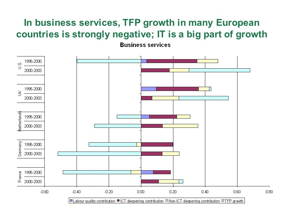 In business services, TFP growth in many European countries is strongly negative; IT is a big part of growth