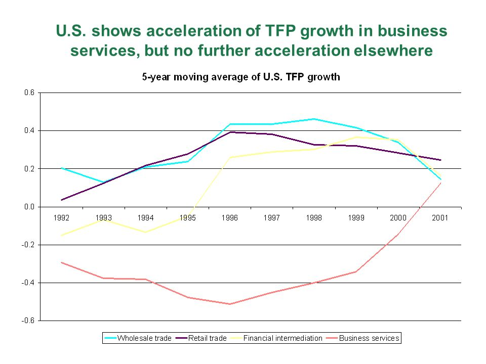 U.S. shows acceleration of TFP growth in business services, but no further acceleration elsewhere