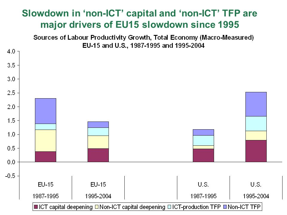 Slowdown in non-ICT capital and non-ICT TFP are major drivers of EU15 slowdown since 1995