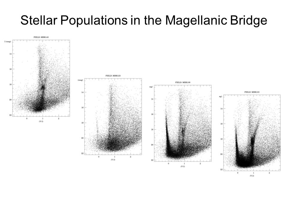 Stellar Populations in the Magellanic Bridge