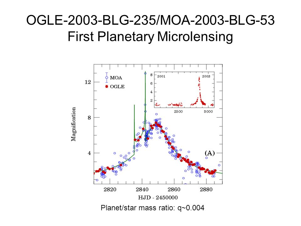 OGLE-2003-BLG-235/MOA-2003-BLG-53 First Planetary Microlensing Planet/star mass ratio: q~0.004