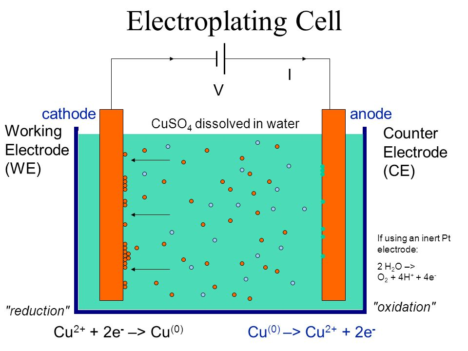 Electroplating Cell V I Cu 2+ + 2e - –> Cu (0) reduction CuSO 4 dissolved in water Cu (0) –> Cu 2+ + 2e - oxidation anodecathode If using an inert Pt electrode: 2 H 2 O –> O 2 + 4H + + 4e - Working Electrode (WE) Counter Electrode (CE)