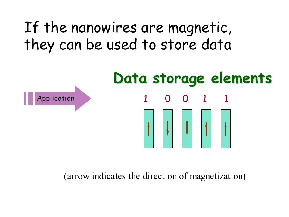 Application Data storage elements 1 0 0 1 1 If the nanowires are magnetic, they can be used to store data (arrow indicates the direction of magnetization)