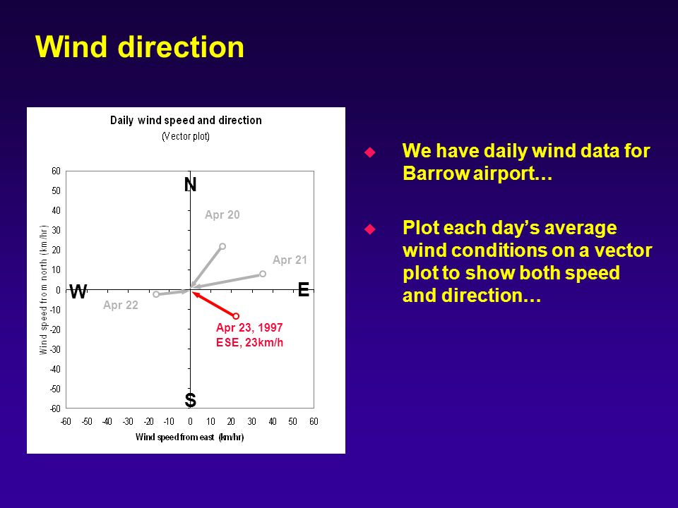 Wind direction u We have daily wind data for Barrow airport… u Plot each days average wind conditions on a vector plot to show both speed and direction… N W S E Apr 20 Apr 23, 1997 ESE, 23km/h Apr 22 Apr 21