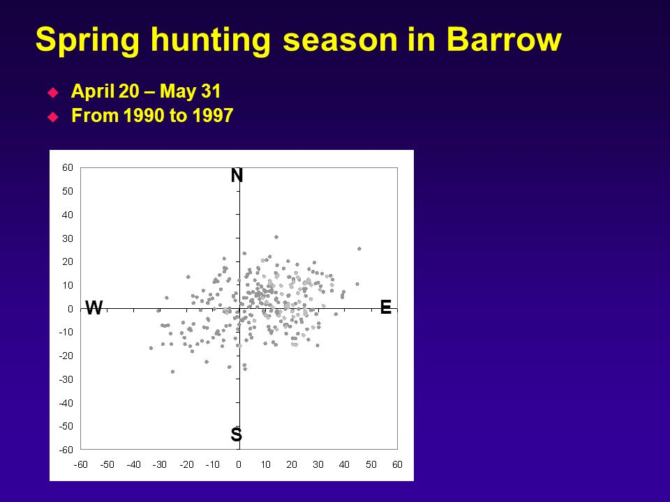 Spring hunting season in Barrow u April 20 – May 31 u From 1990 to 1997 N S E W