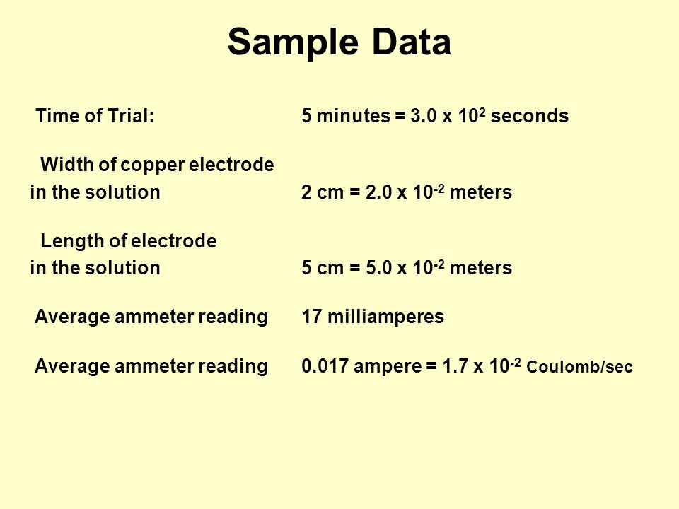 Sample Data Time of Trial: 5 minutes = 3.0 x 10 2 seconds Width of copper electrode in the solution2 cm = 2.0 x 10 -2 meters Length of electrode in the solution 5 cm = 5.0 x 10 -2 meters Average ammeter reading17 milliamperes Average ammeter reading0.017 ampere = 1.7 x 10 -2 Coulomb/sec