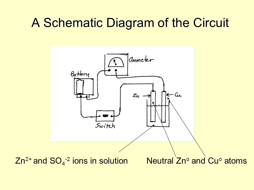 A Schematic Diagram of the Circuit Zn 2+ and SO 4 -2 ions in solutionNeutral Zn o and Cu o atoms