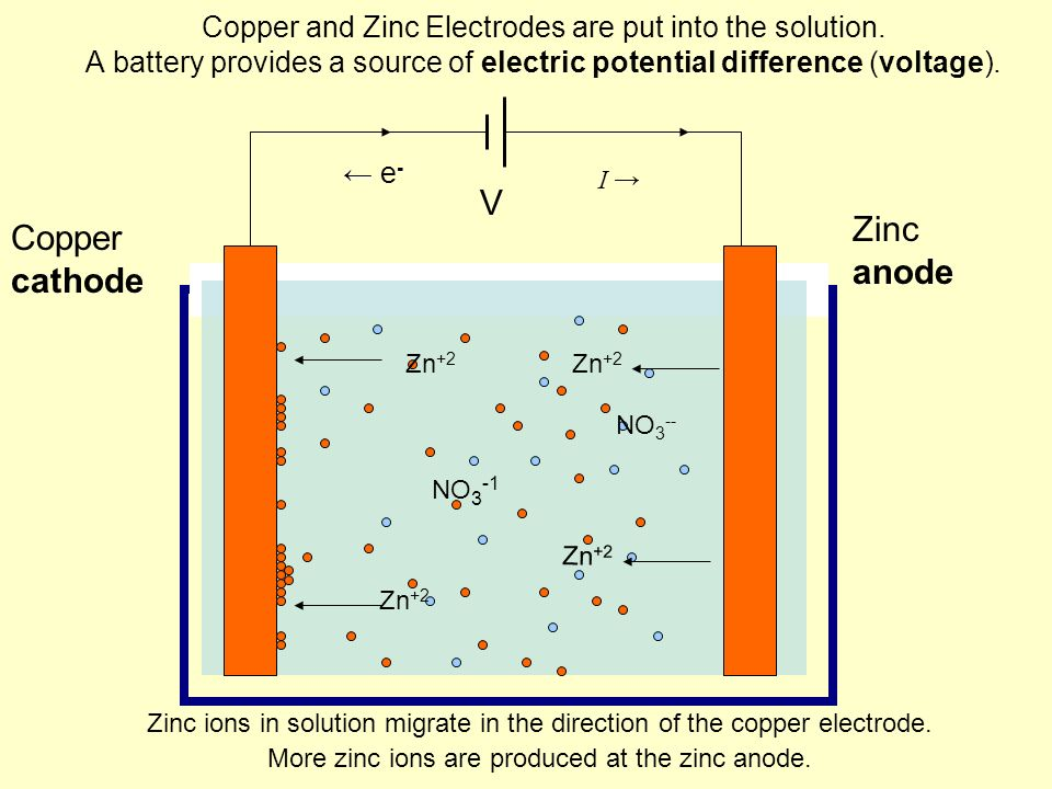 Copper and Zinc Electrodes are put into the solution.
