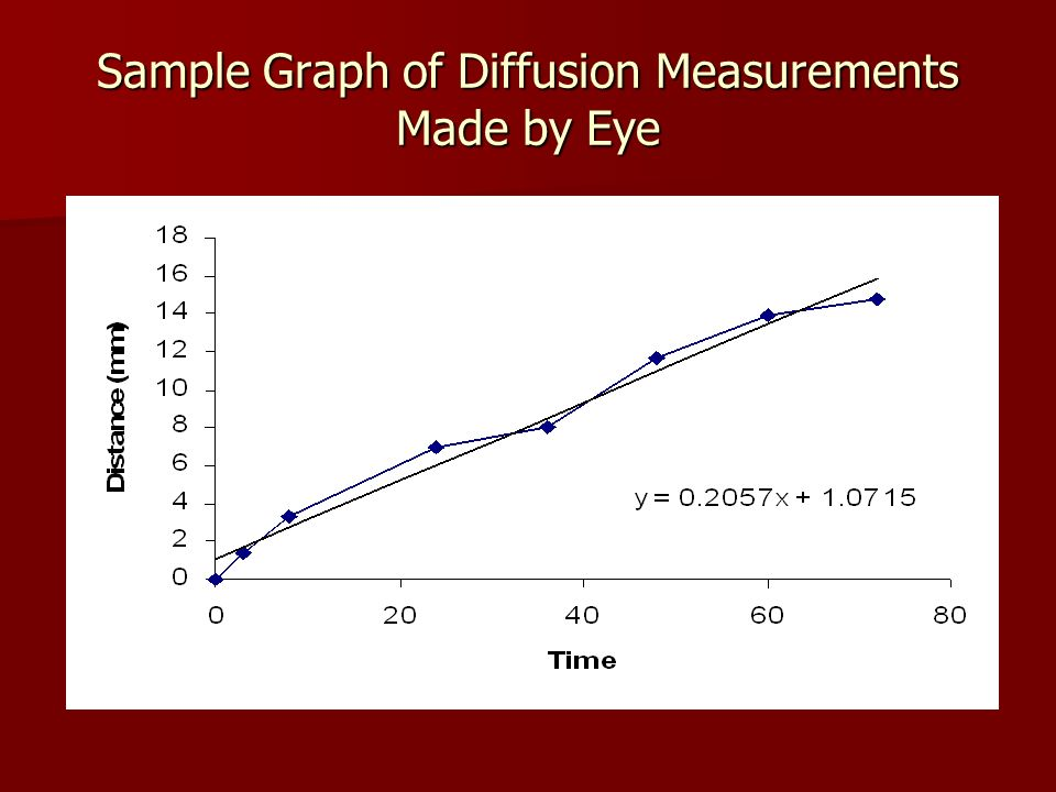 Sample Graph of Diffusion Measurements Made by Eye