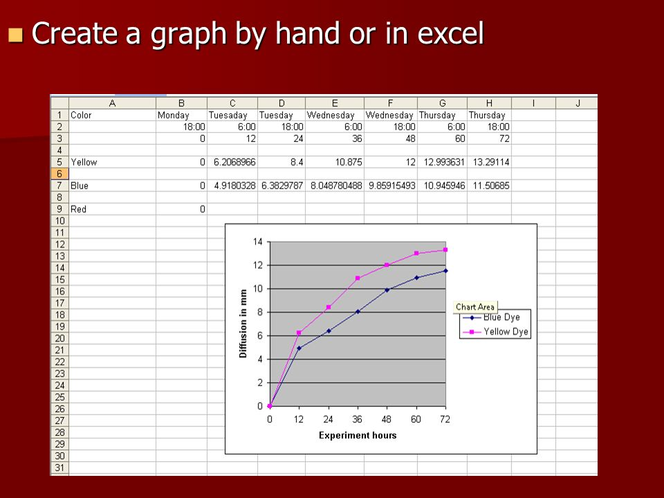 Create a graph by hand or in excel Create a graph by hand or in excel