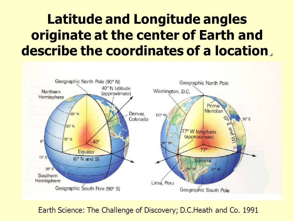 Latitude and Longitude angles originate at the center of Earth and describe the coordinates of a location.
