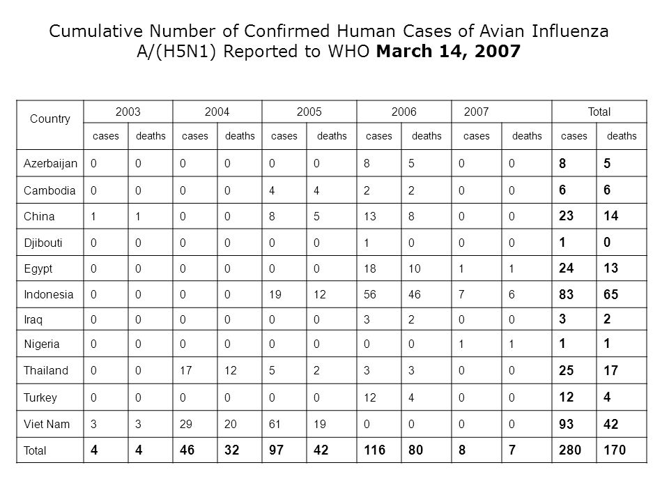Cumulative Number of Confirmed Human Cases of Avian Influenza A/(H5N1) Reported to WHO March 14, 2007 Country 20032004200520062007Total casesdeathscasesdeathscasesdeathscasesdeathscasesdeathscasesdeaths Azerbaijan0000008500 85 Cambodia0000442200 66 China11008513800 2314 Djibouti0000001000 10 Egypt000000181011 2413 Indonesia00001912564676 8365 Iraq0000003200 32 Nigeria0000000011 11 Thailand001712523300 2517 Turkey00000012400 4 Viet Nam33292061190000 9342 Total 44463297421168087280170