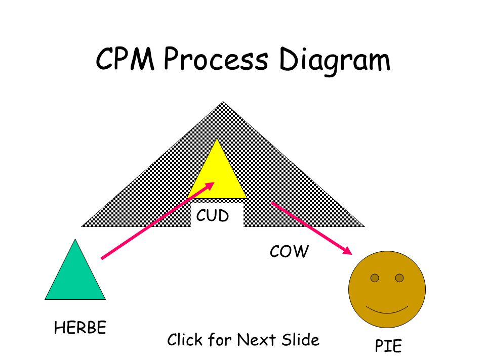 CPM Process Diagram CUD HERBE COW PIE Click for Next Slide