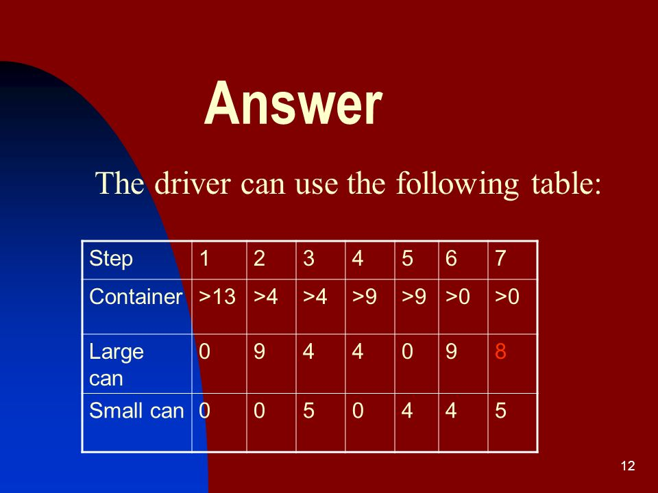 11 Problem 5 There are more than 13 gal of gasoline in a container.