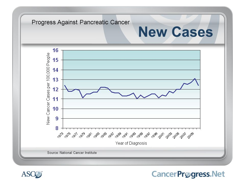 Progress Against Pancreatic Cancer New Cases Source: National Cancer Institute
