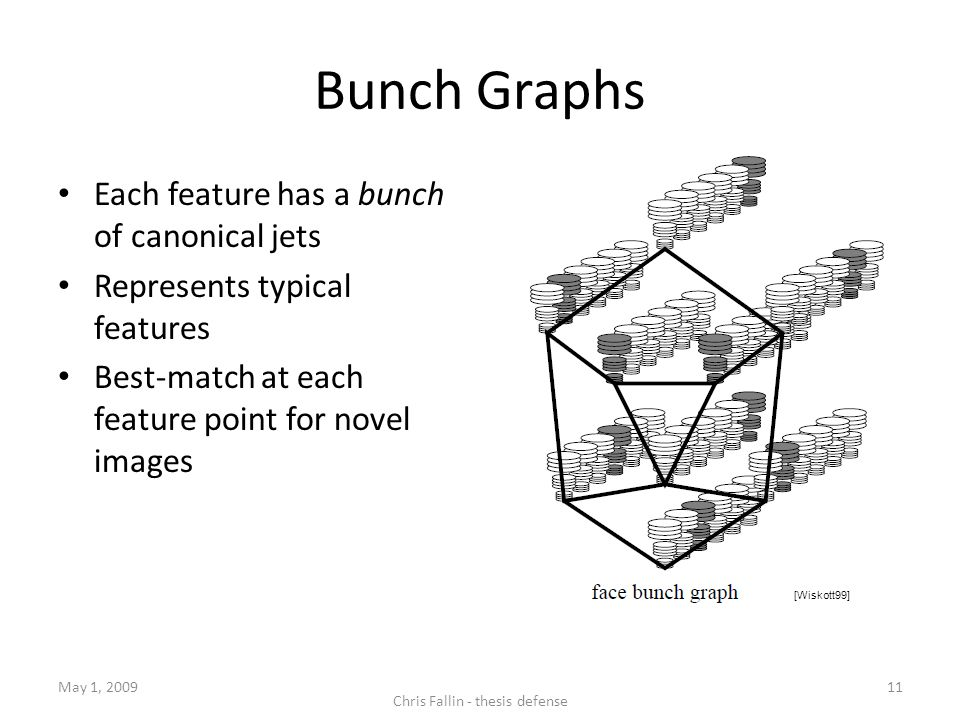 Bunch Graphs Each feature has a bunch of canonical jets Represents typical features Best-match at each feature point for novel images May 1, 2009 Chris Fallin - thesis defense 11 [Wiskott99]