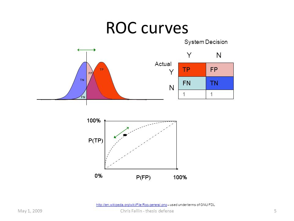 May 1, 2009Chris Fallin - thesis defense5 http://en.wikipedia.org/wiki/File:Roc-general.pnghttp://en.wikipedia.org/wiki/File:Roc-general.png – used under terms of GNU FDL System Decision ROC curves YNYN Actual Y N