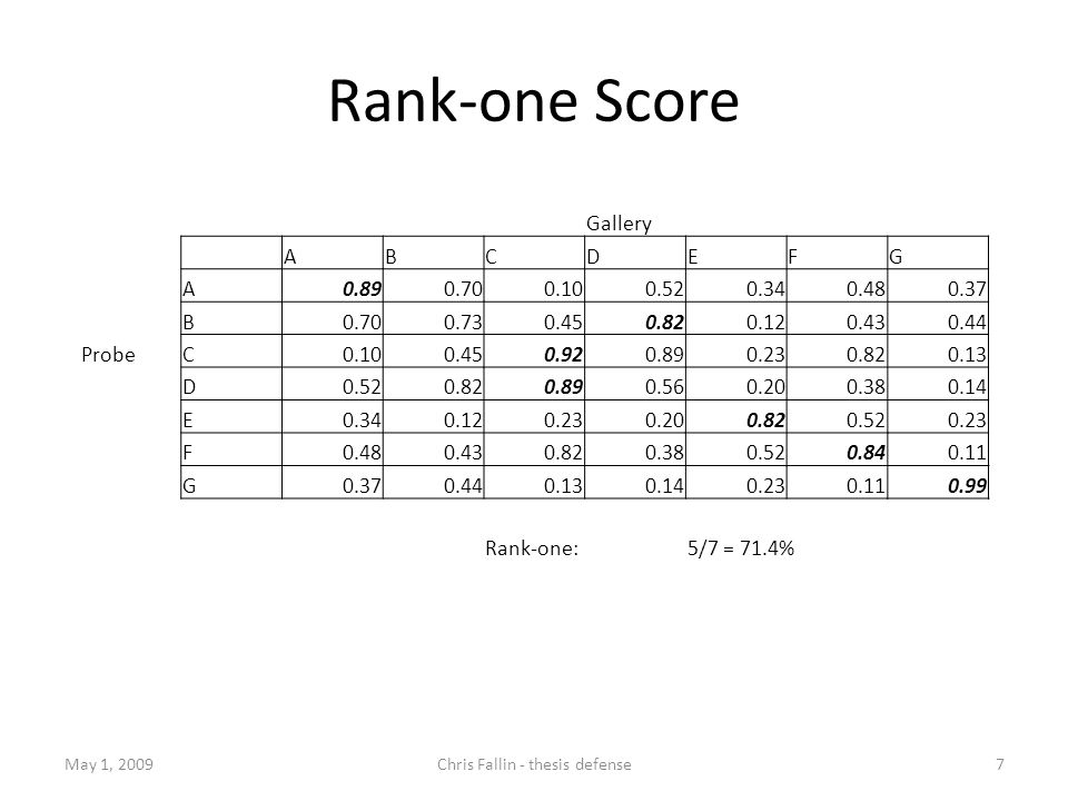 Rank-one Score May 1, 2009Chris Fallin - thesis defense7 Gallery ABCDEFG A0.890.700.100.520.340.480.37 B0.700.730.450.820.120.430.44 ProbeC0.100.450.920.890.230.820.13 D0.520.820.890.560.200.380.14 E0.340.120.230.200.820.520.23 F0.480.430.820.380.520.840.11 G0.370.440.130.140.230.110.99 Rank-one:5/7 = 71.4%