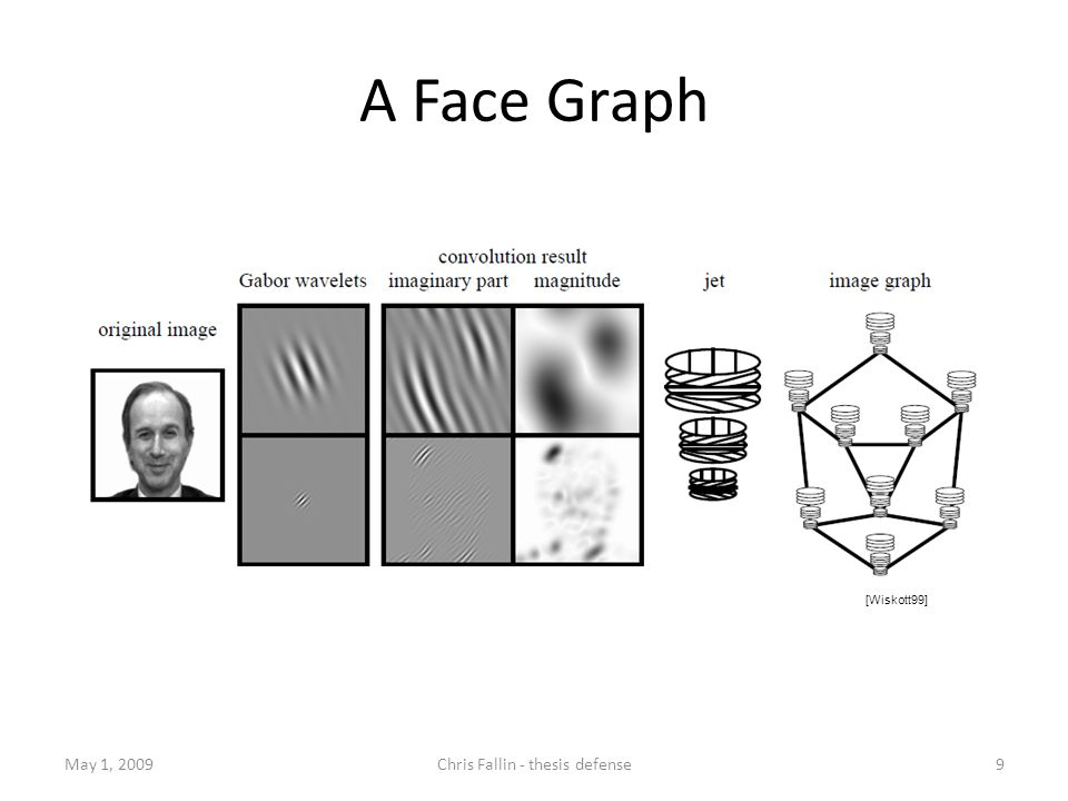 A Face Graph May 1, 2009Chris Fallin - thesis defense9 [Wiskott99]