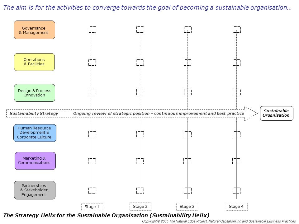 Copyright © 2005 The Natural Edge Project, Natural Capitalism Inc and Sustainable Business Practices The Strategy Helix for the Sustainable Organisation (Sustainability Helix) Stage 1 Stage 3 Stage 2 Stage 4 Human Resource Development & Corporate Culture Marketing & Communications Activity 6 Partnerships & Stakeholder Engagement Operations & Facilities Design & Process Innovation Governance & Management Sustainable Organisation Sustainability Strategy Ongoing review of strategic position - continuous improvement and best practice The aim is for the activities to converge towards the goal of becoming a sustainable organisation…