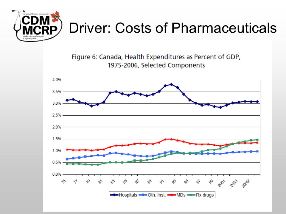 Driver: Costs of Pharmaceuticals