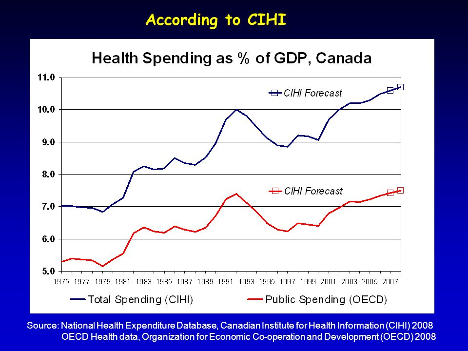 Source: National Health Expenditure Database, Canadian Institute for Health Information (CIHI) 2008 OECD Health data, Organization for Economic Co-operation and Development (OECD) 2008 According to CIHI