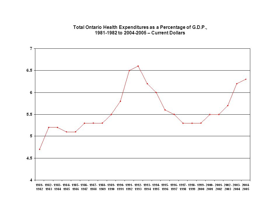Total Ontario Health Expenditures as a Percentage of G.D.P., 1981-1982 to 2004-2005 – Current Dollars