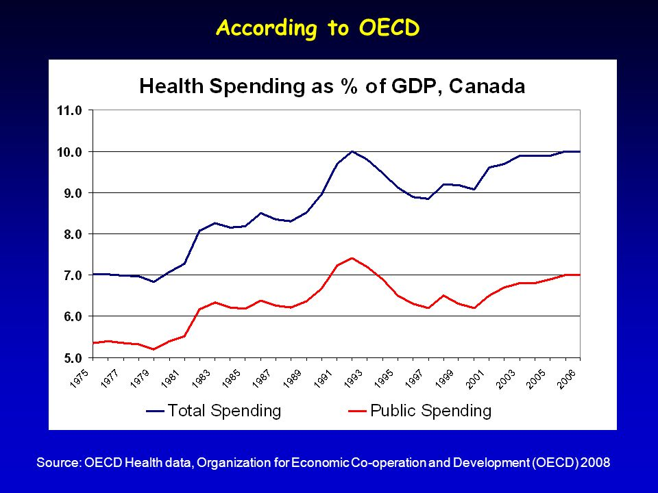 According to OECD Source: OECD Health data, Organization for Economic Co-operation and Development (OECD) 2008