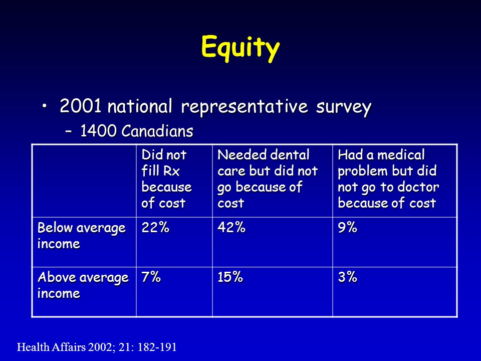 Equity 2001 national representative survey2001 national representative survey –1400 Canadians Did not fill Rx because of cost Needed dental care but did not go because of cost Had a medical problem but did not go to doctor because of cost Below average income 22%42%9% Above average income 7%15%3% Health Affairs 2002; 21: 182-191