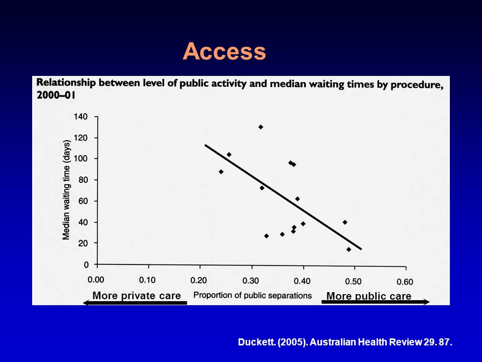 Access Duckett. (2005). Australian Health Review 29. 87. More private care More public care