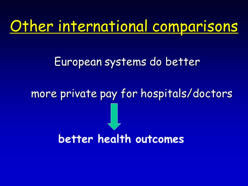 Other international comparisons European systems do better European systems do better more private pay for hospitals/doctors more private pay for hospitals/doctors better health outcomes